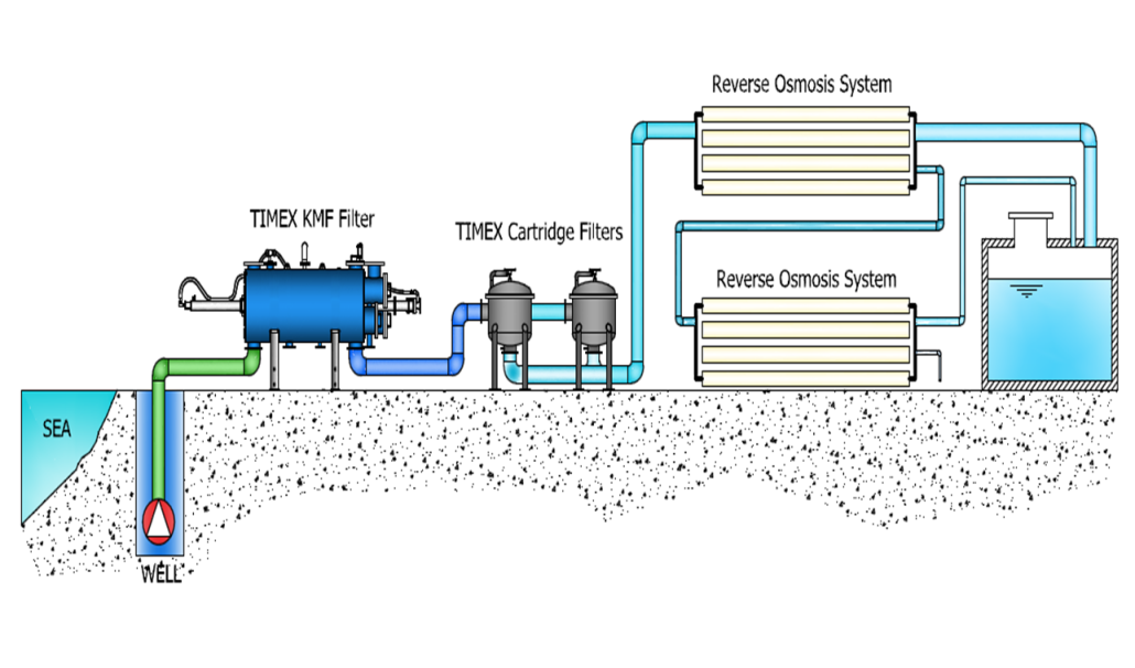 diverse type reverse osmosis for saltwater